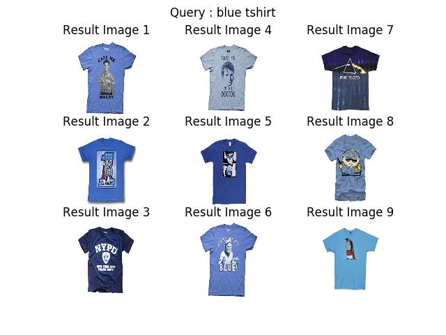 使用Keras构建深度图像搜索引擎