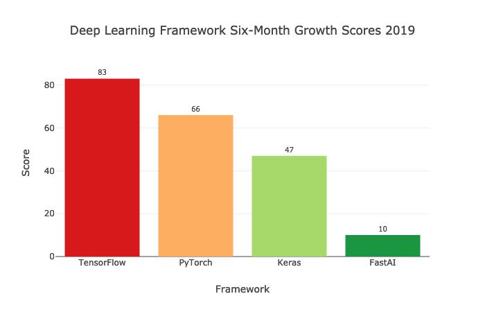 哪种深度学习框架发展最快?