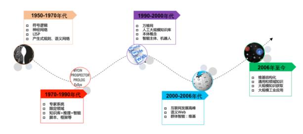 图三 知识工程发展历史