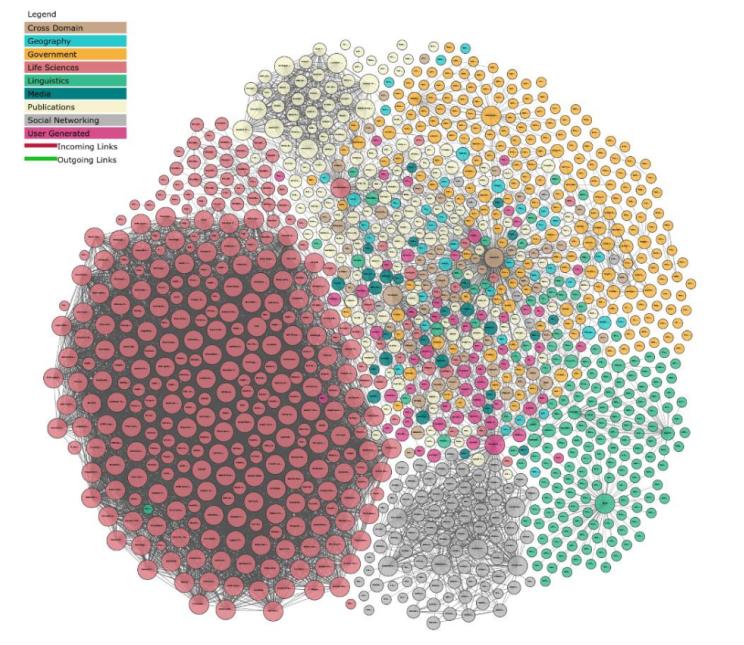 图四 开放链接数据项目