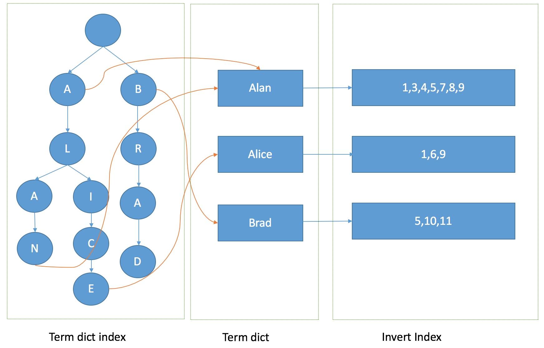 FST索引结构