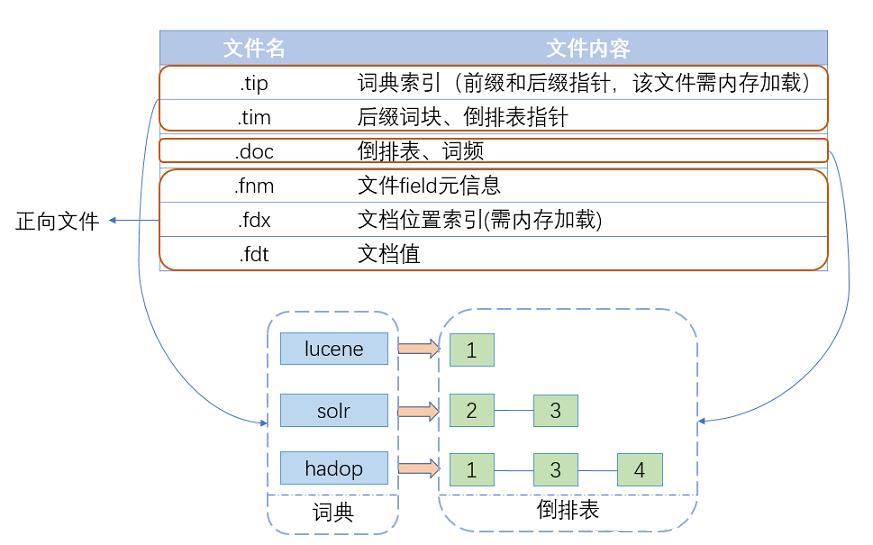 Lucene索引文件结构