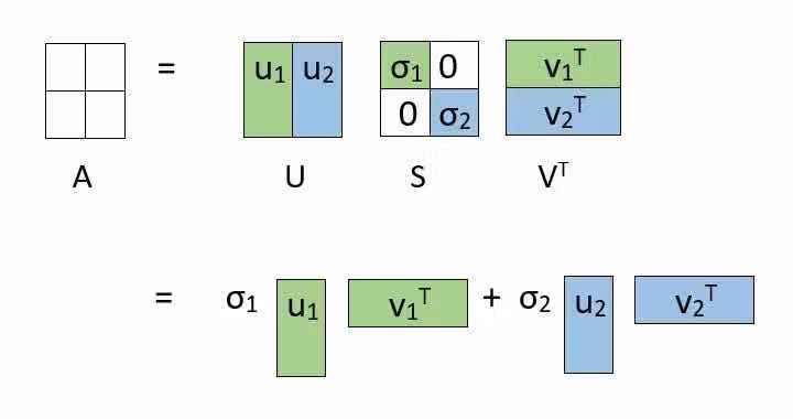 数据科学中必须知道的5个关于奇异值分解(SVD)的应用