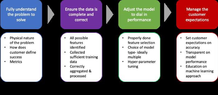 当模型不起作用的时候应该做什么?
