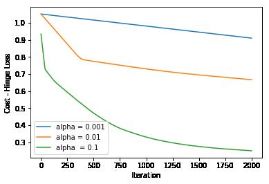 Python机器学习算法的7个损失函数的详细指南